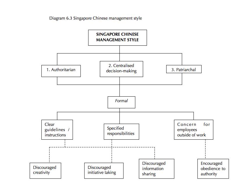 Cheryl Marie Cordeiro Diagram 6.3 2009