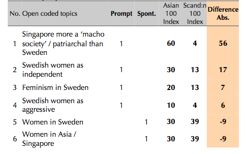 Table 6.2 Topics from the Society category related to a gender perspective (Cordeiro-Nilsson 2009:321)