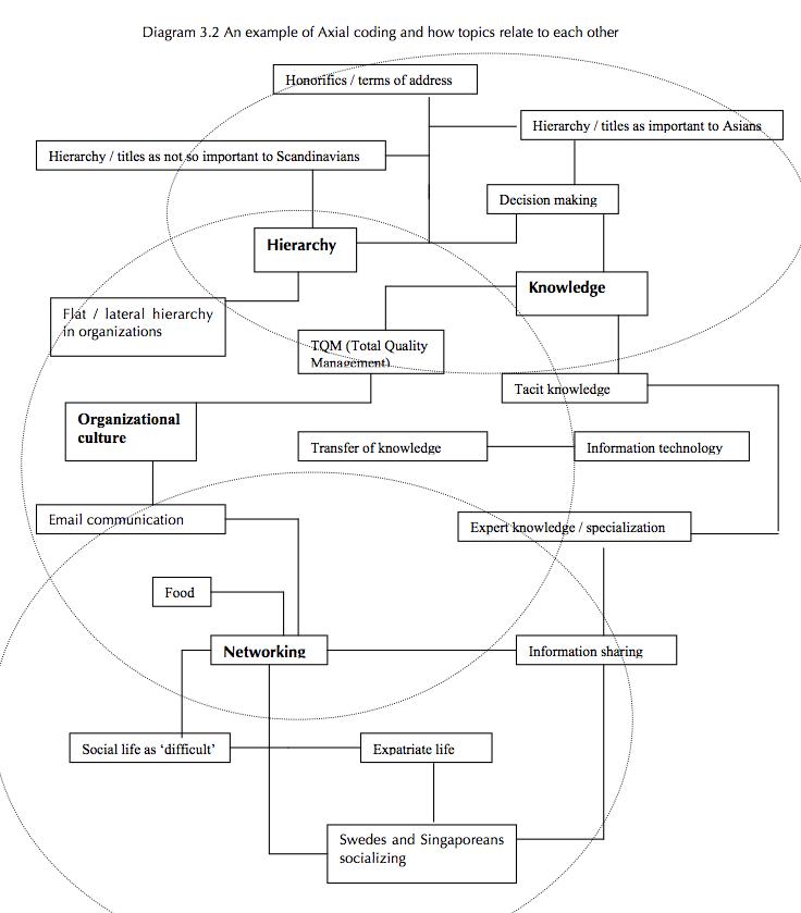 Diagram 3.2 Axial coding, Cheryl Marie Cordeiro 2009