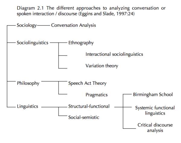 Discourse Analysis tree